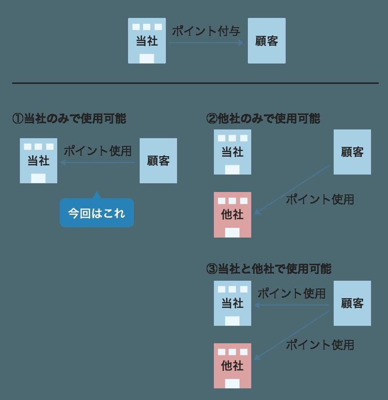 ポイント制度の3パターン