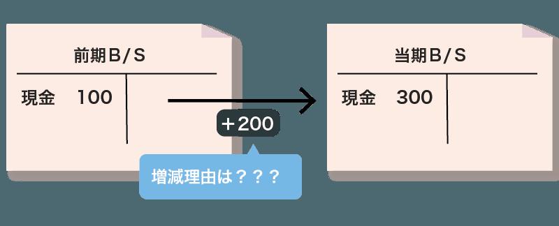 CF計算書と貸借対照表