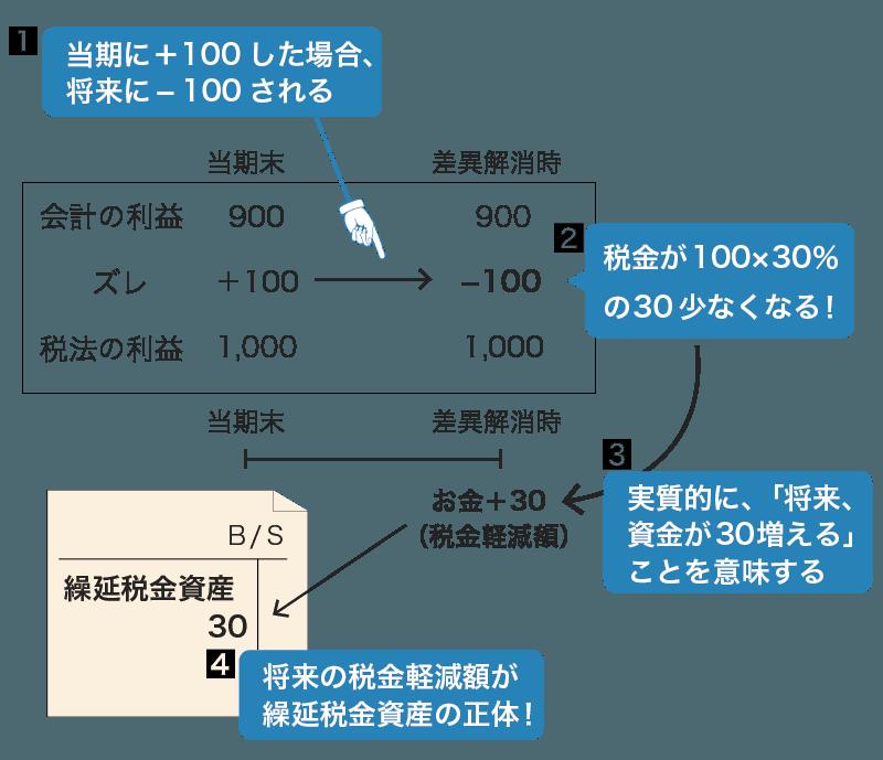 繰延税金資産の解説