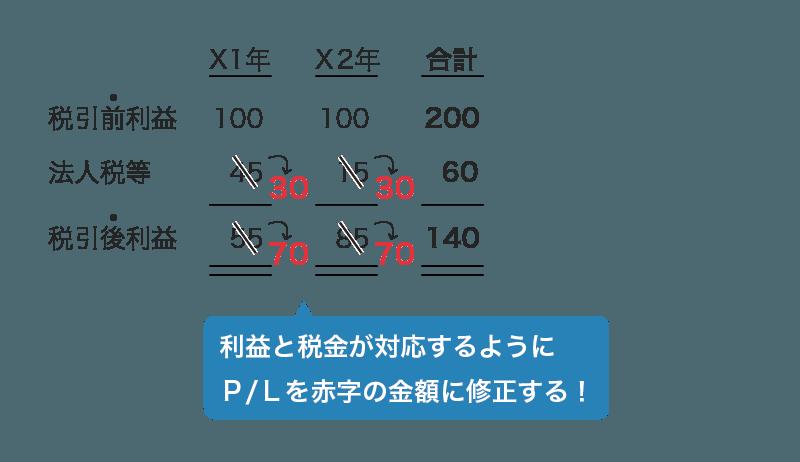 税効果を適用した後の損益計算書2