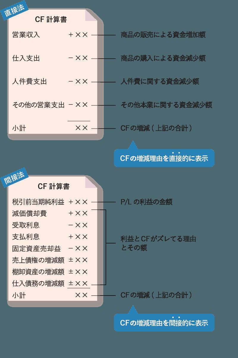 直接法と間接法の相違点