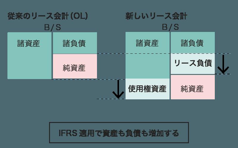 IFRSリースの貸借対照表への影響