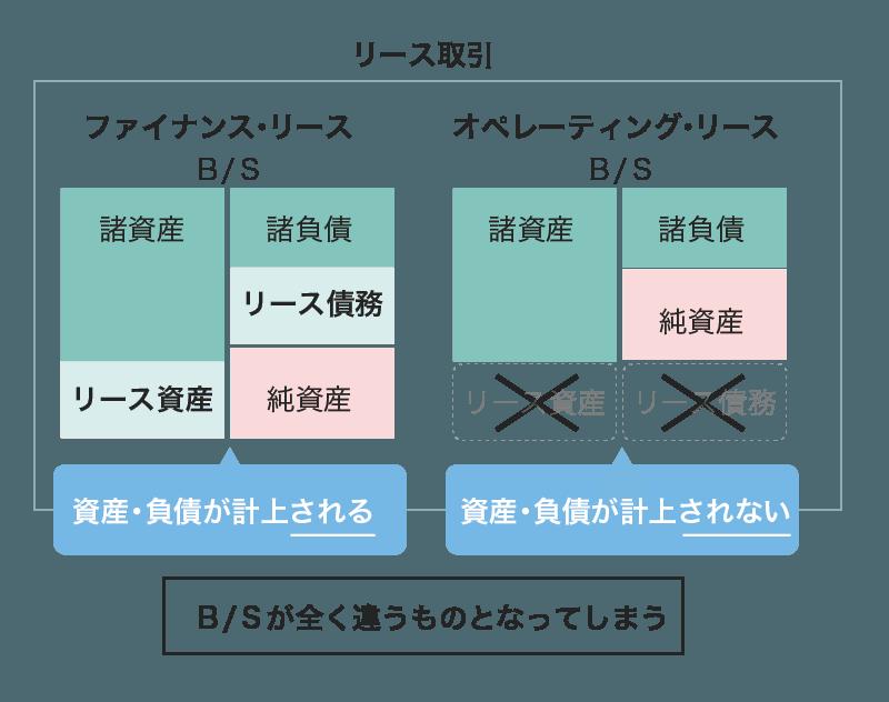 リース会計図1