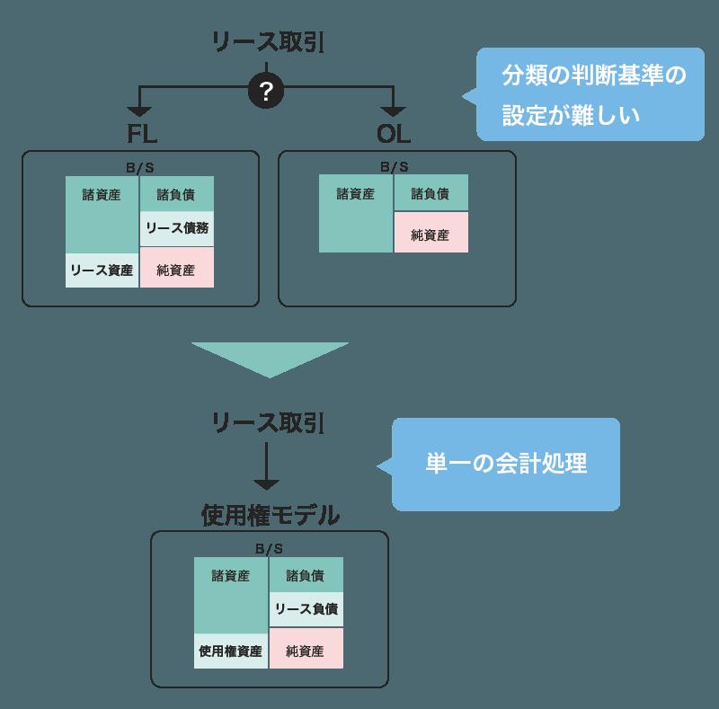 リース図2