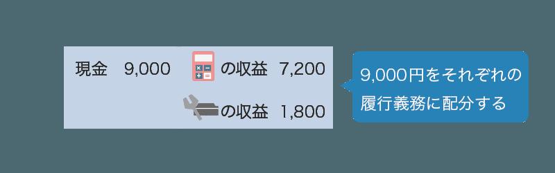 製品保証への金額の配分