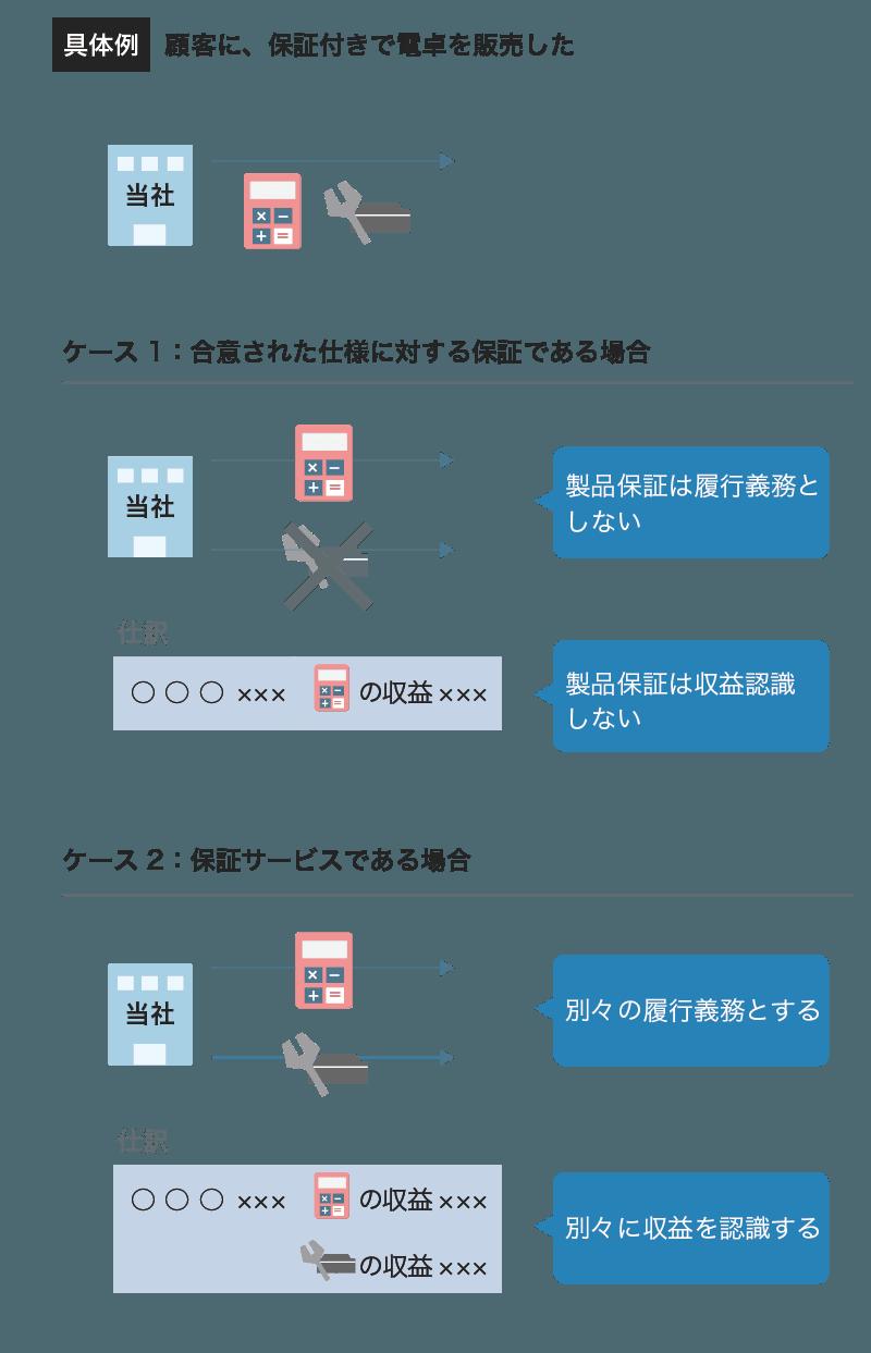 収益認識基準の製品保証の具体例
