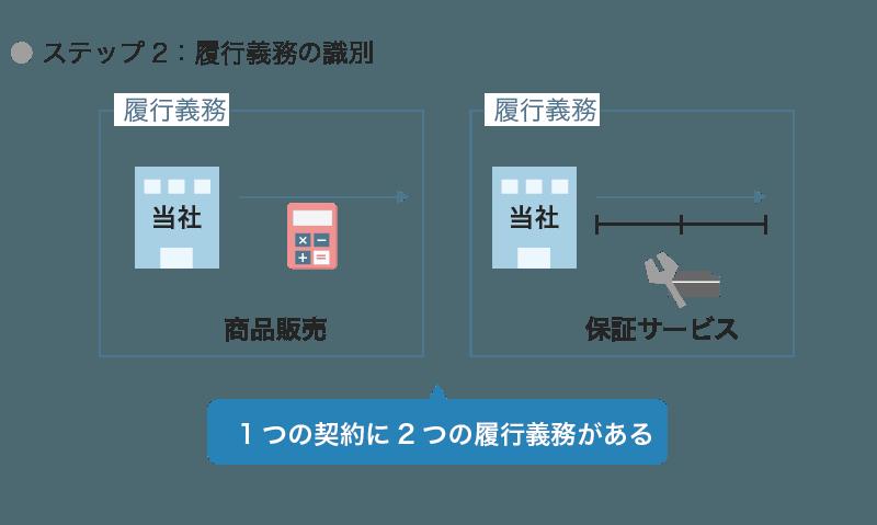 収益認識のステップ2