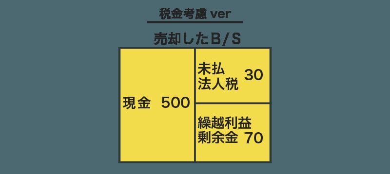 その他有価証券の税効果の図解6
