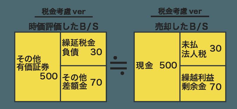 その他有価証券の税効果の図解11