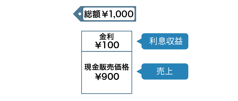 割賦販売の売上と利息収益
