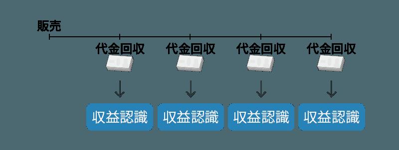従来の割賦基準における収益認識