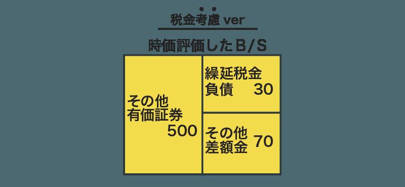 その他有価証券の税効果の図解10