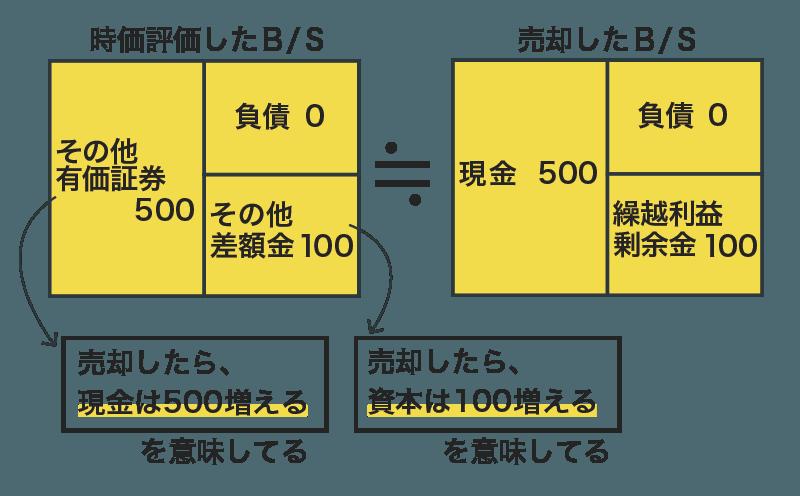 その他有価証券の税効果の図解5