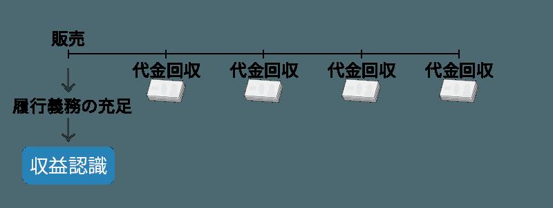 収益認識基準における割賦販売