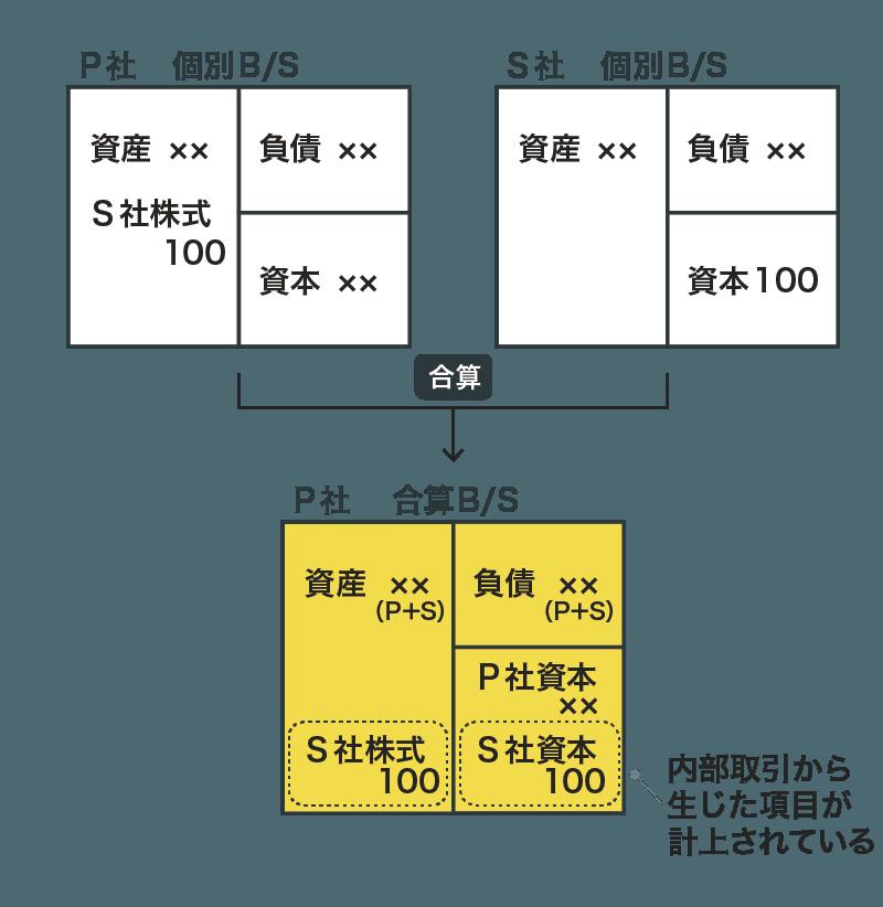 連結修正仕訳の具体例(単純合算)