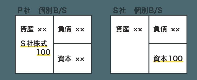 個別財務諸表(内部取引あり)