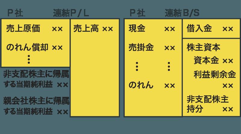 連結損益計算書と連結貸借対照表