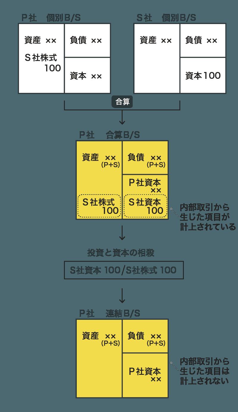 連結修正仕訳の具体例(まとめ)