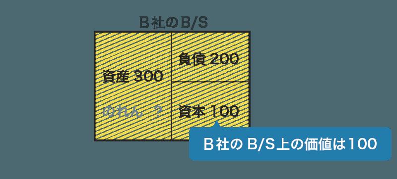 買収前の貸借対照表