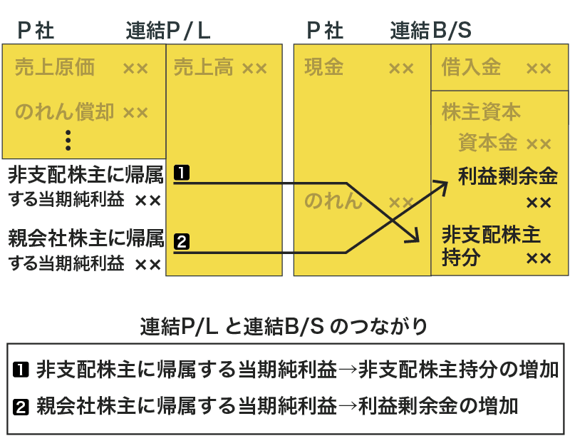 連結のクリーンサープラス関係