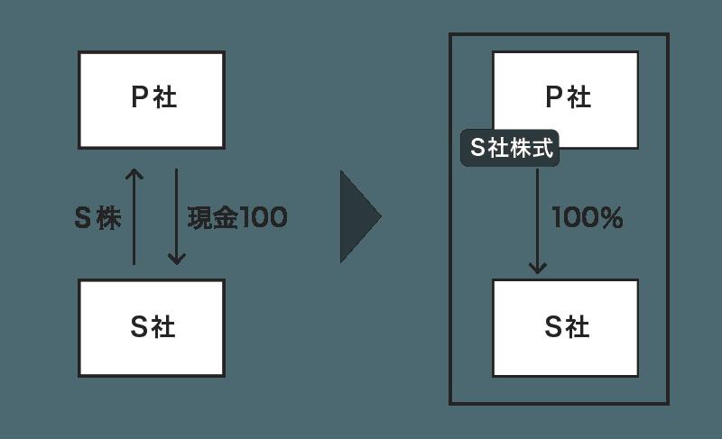 連結修正仕訳の具体例1