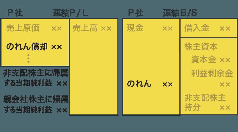 連結財務諸表(のれん)