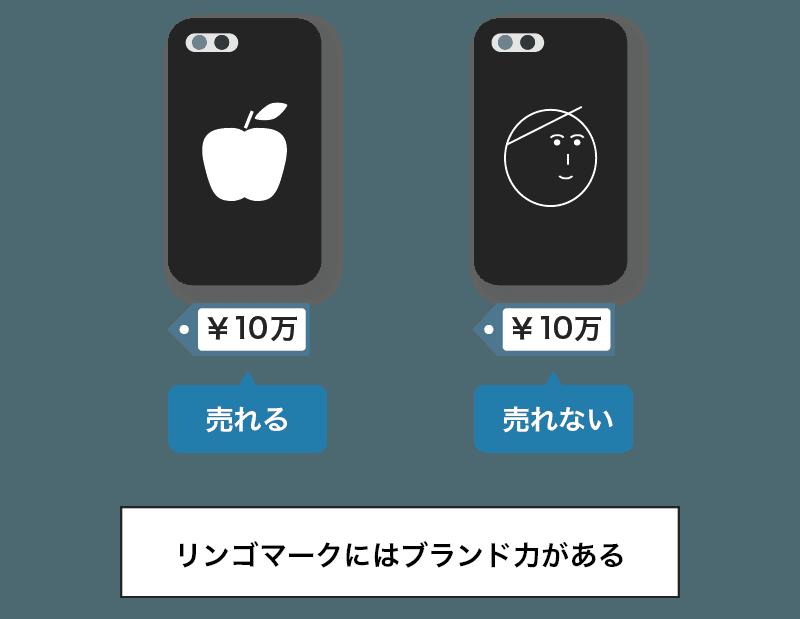 Appleのブランド力