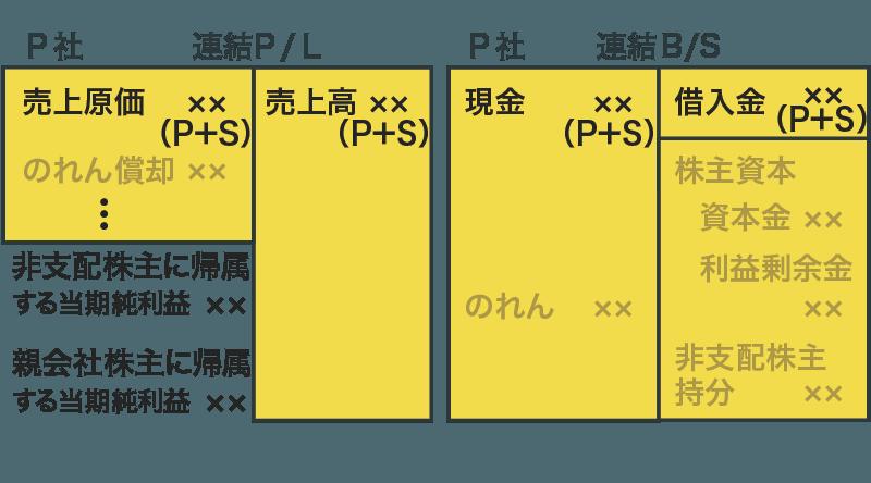 連結財務諸表(資産負債収益費用)