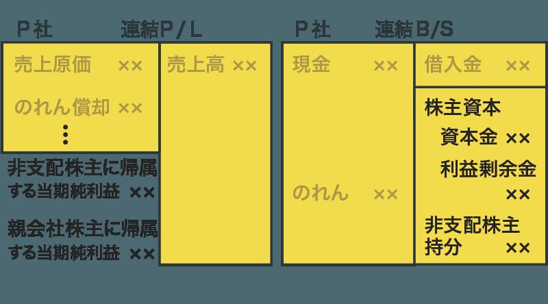 連結財務諸表(利益と資本)
