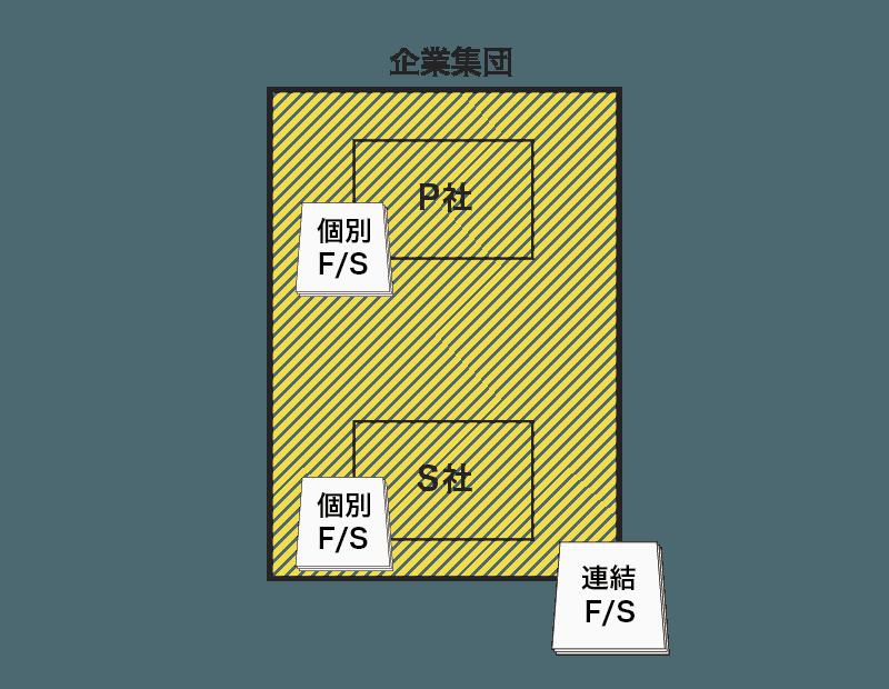 個別財務諸表と連結財務諸表
