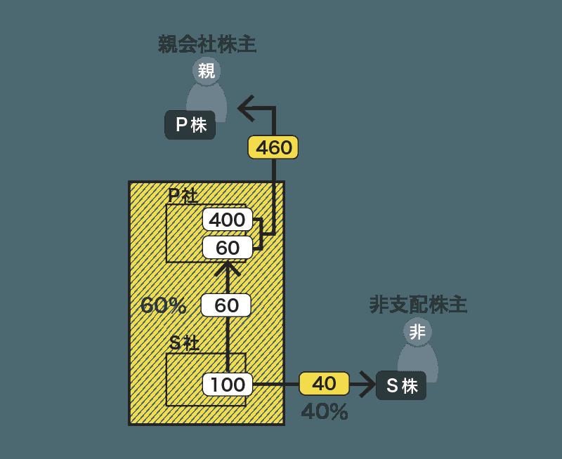 連結損益計算書(利益の按分)