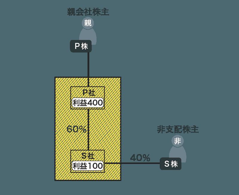 連結損益計算書(利益の帰属)