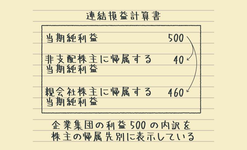 連結損益計算書の末尾