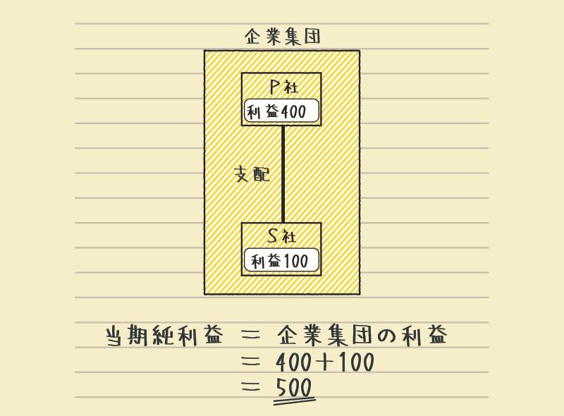 連結損益計算書の当期純利益