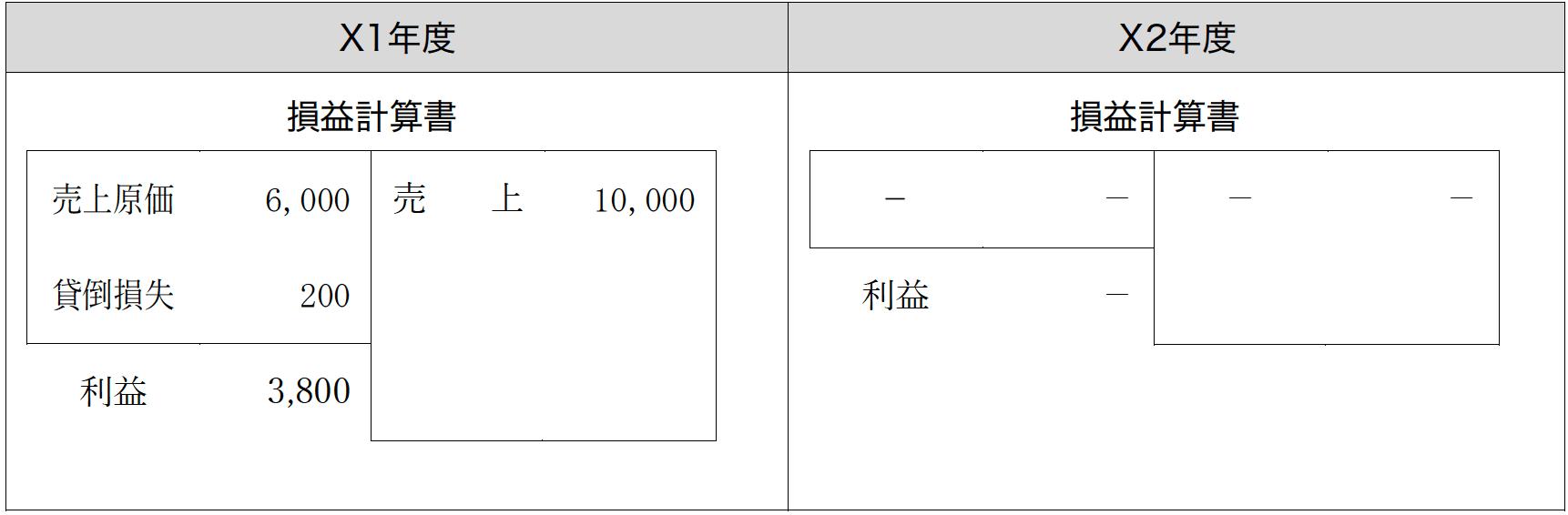 科目 金 貸 引当 倒 勘定