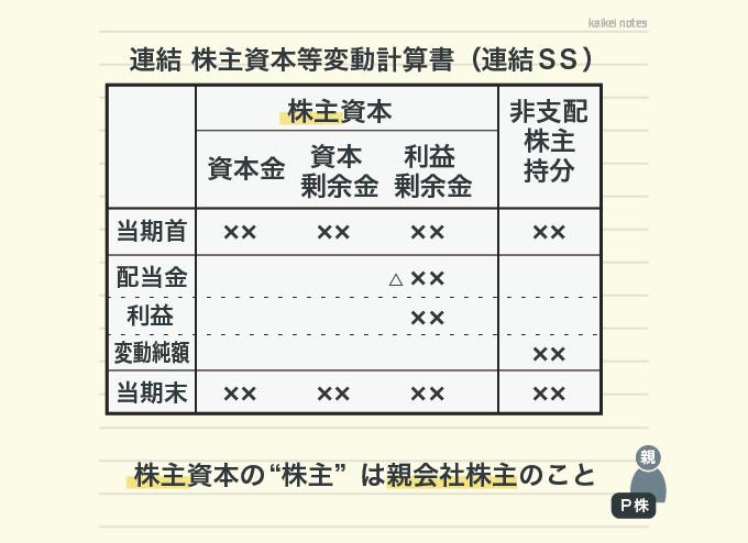 連結株主資本等変動計算書の表示