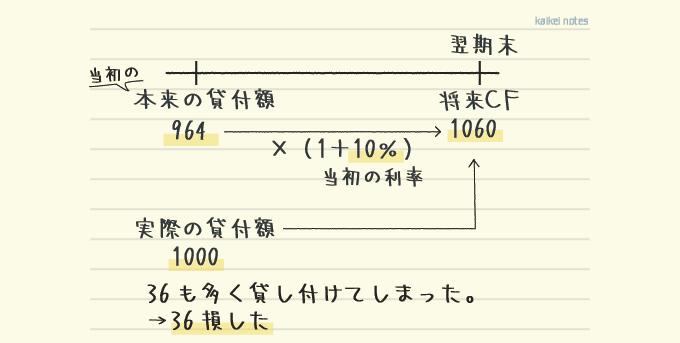 キャッシュフロー見積法で当初の利率を使う理由の解説