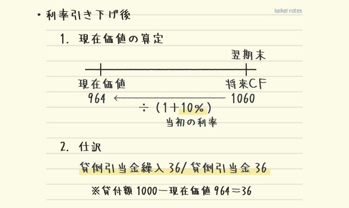 キャッシュフロー見積法の例題の解説