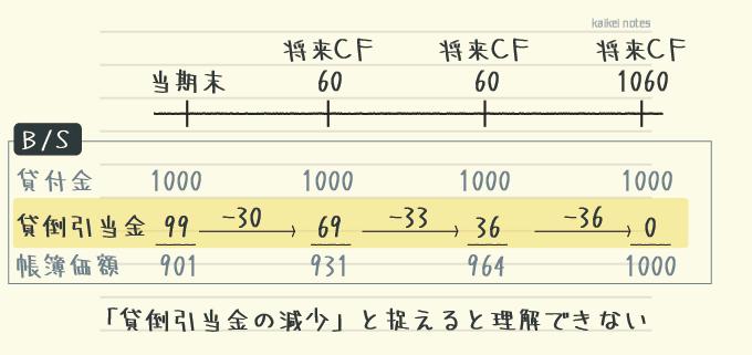 キャッシュ・フロー見積法で受取利息を使う理由の誤った理解