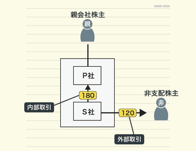子会社の配当金の取引図