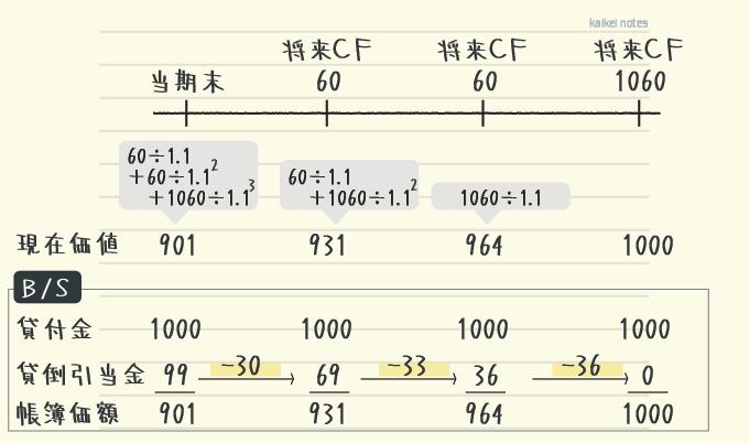 キャッシュフロー見積法の例題