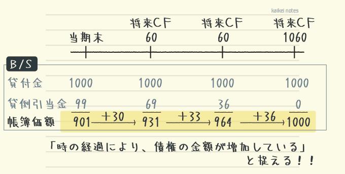 キャッシュ・フロー見積法で受取利息を使う正しい理解