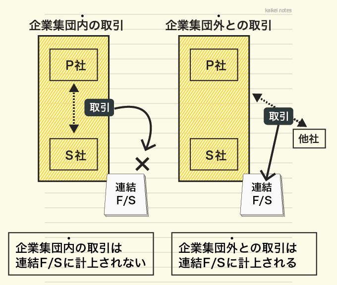 内部取引と外部取引の連結財務諸表での表示