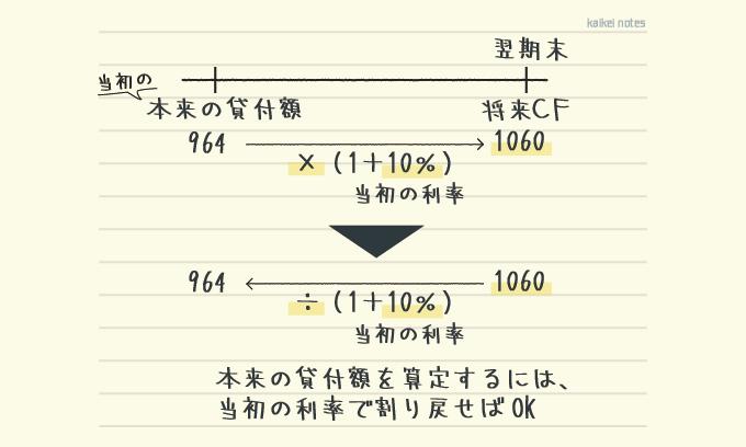 キャッシュフロー見積法で当初の利率を使う理由のまとめ