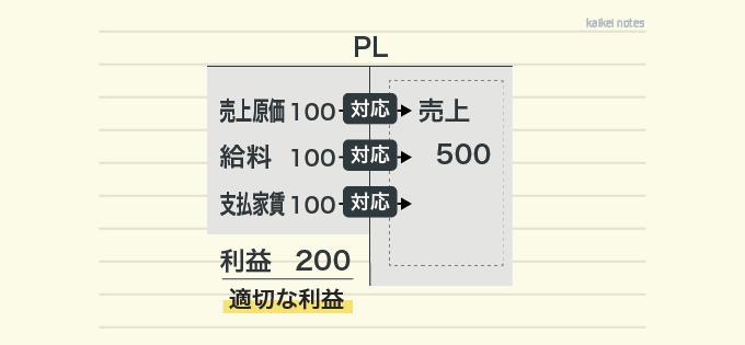 損益計算書(費用収益対応の原則2)