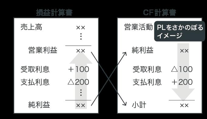 間接法の構造
