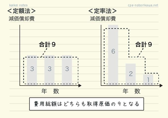 定額法と定率法の共通点