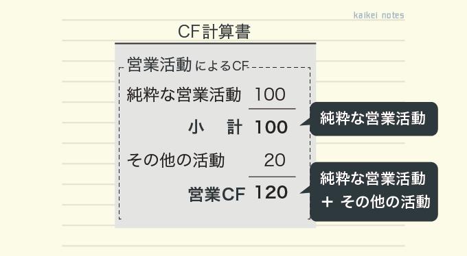 営業活動によるCF