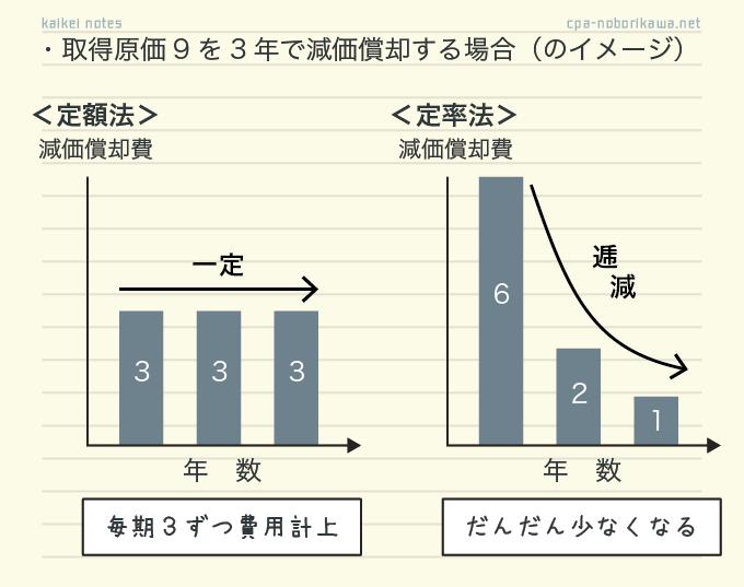 定額法と定率法の費用配分の比較