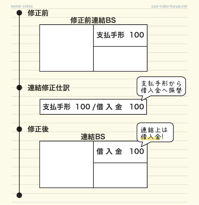 手形の割引の連結修正(全体像)